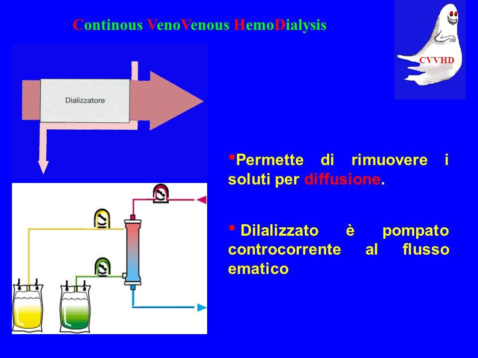 Continous VenoVenous HemoDialysis