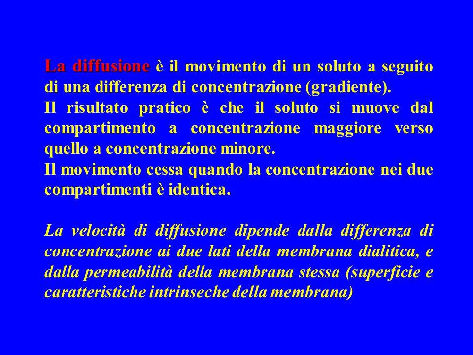 La diffusione è il movimento di un soluto a seguito di una differenza di concentrazione (gradiente).