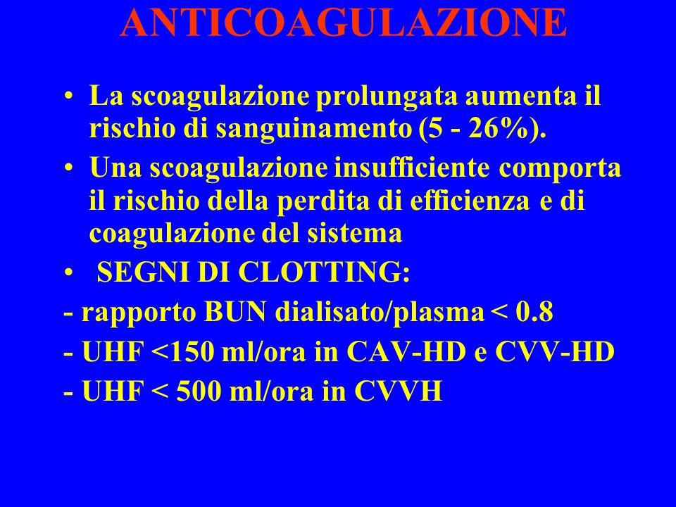 ANTICOAGULAZIONE La scoagulazione prolungata aumenta il rischio di sanguinamento (5 - 26%).