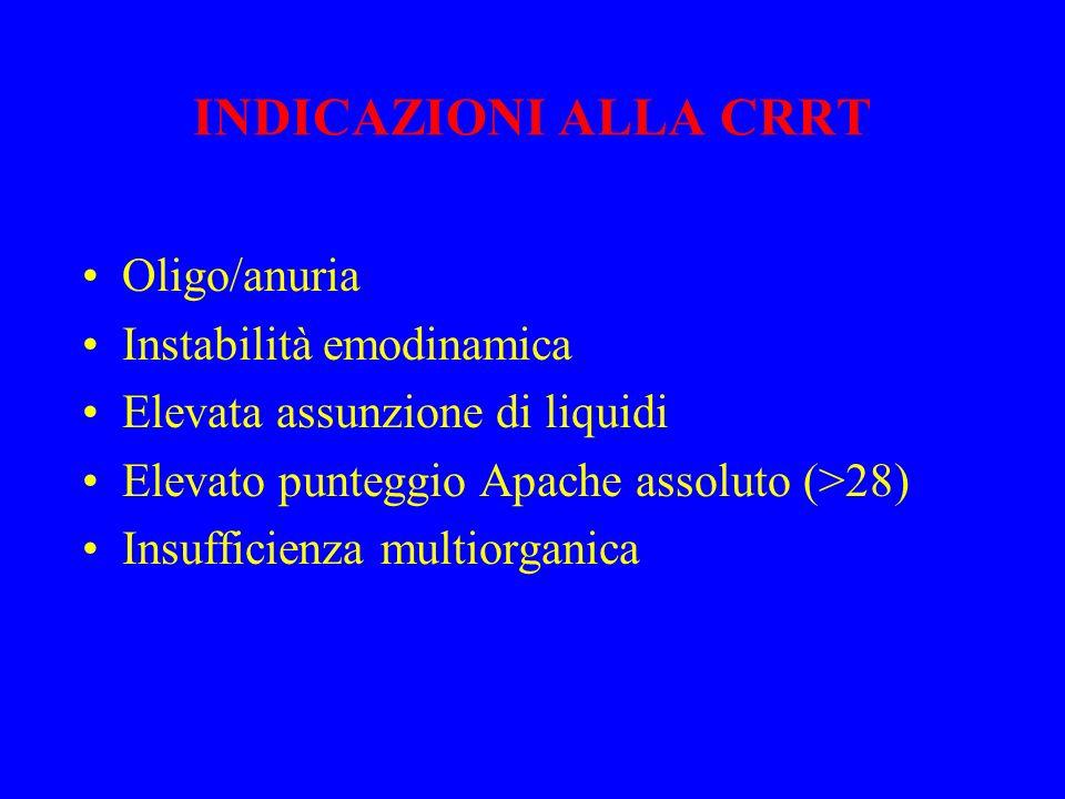 INDICAZIONI ALLA CRRT Oligo/anuria Instabilità emodinamica