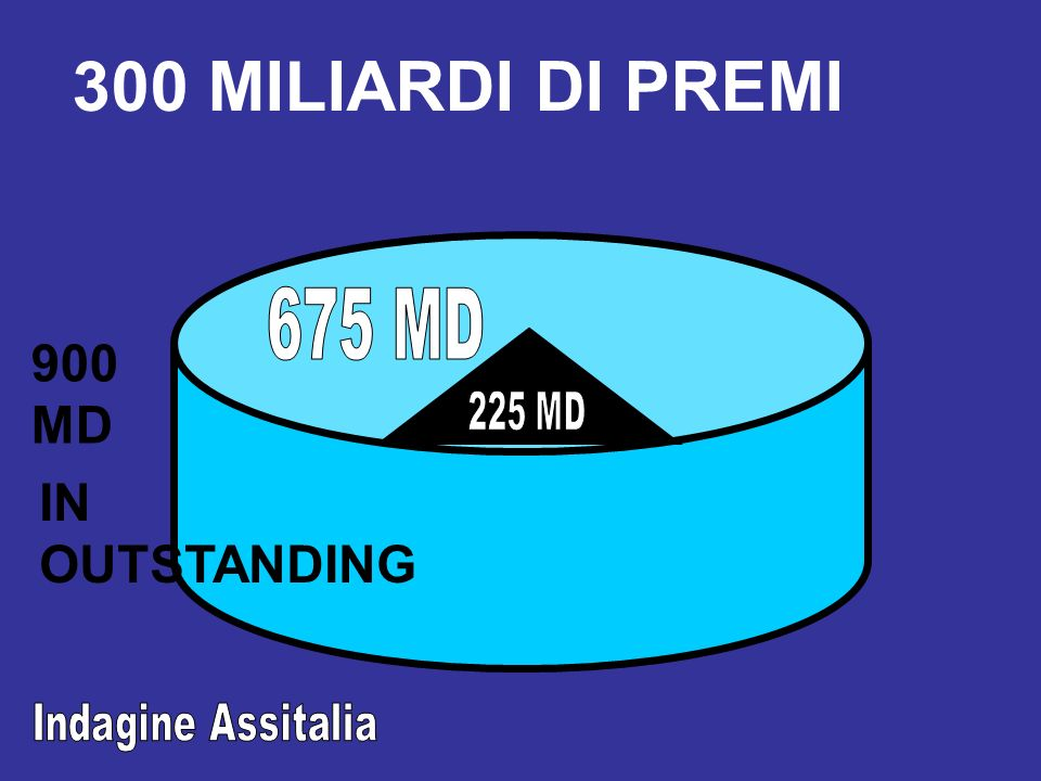 300 MILIARDI DI PREMI 675 MD 900 MD IN OUTSTANDING Indagine Assitalia