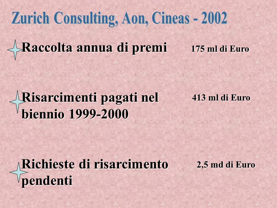 Zurich Consulting, Aon, Cineas - 2002
