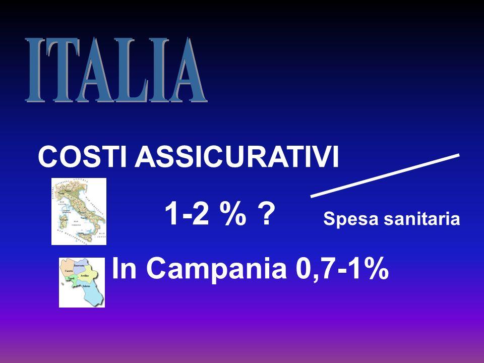ITALIA COSTI ASSICURATIVI 1-2 % In Campania 0,7-1% Spesa sanitaria