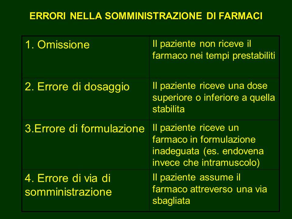 3.Errore di formulazione