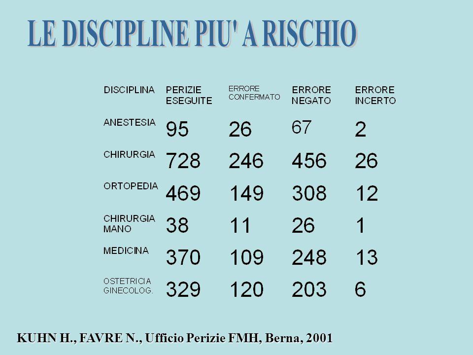 LE DISCIPLINE PIU A RISCHIO