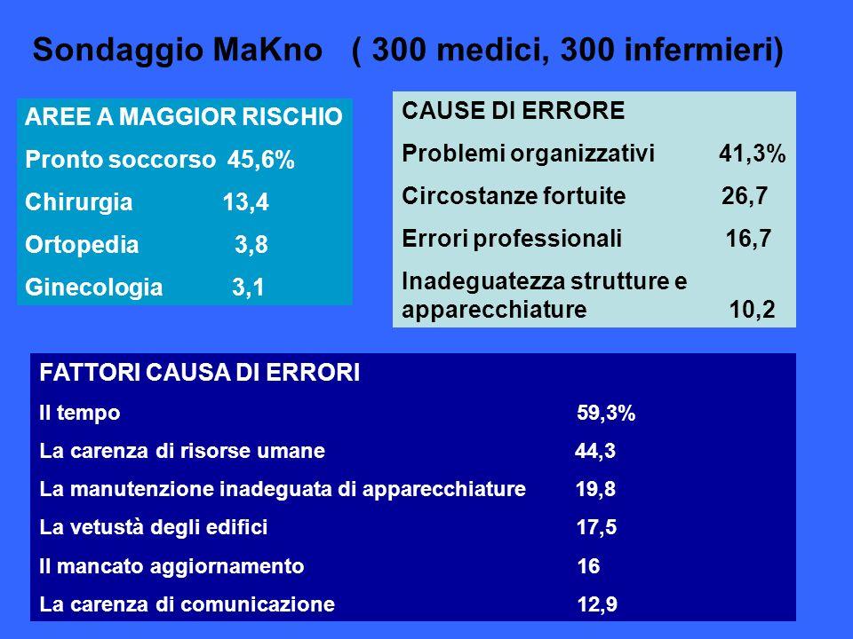 Sondaggio MaKno ( 300 medici, 300 infermieri)