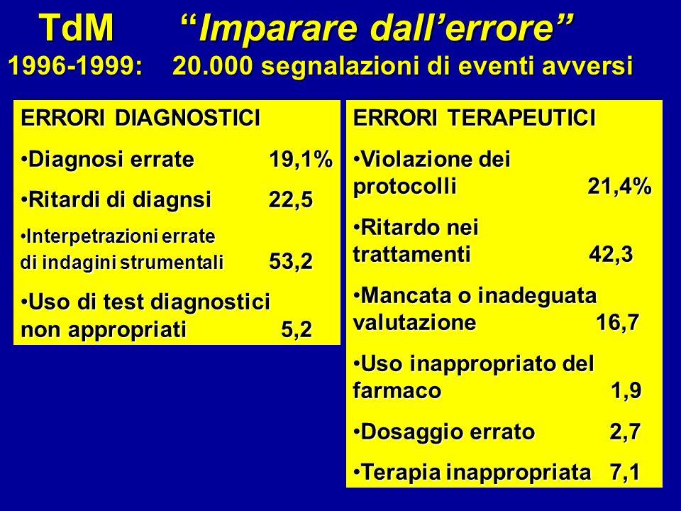 TdM Imparare dall'errore 1996-1999: 20