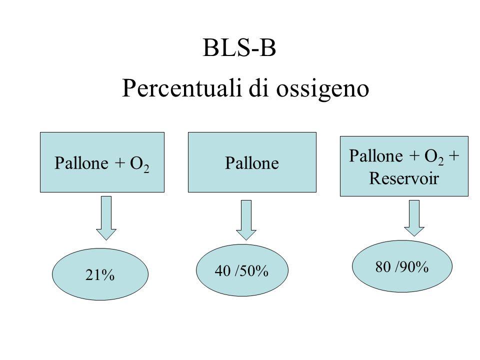 Percentuali di ossigeno