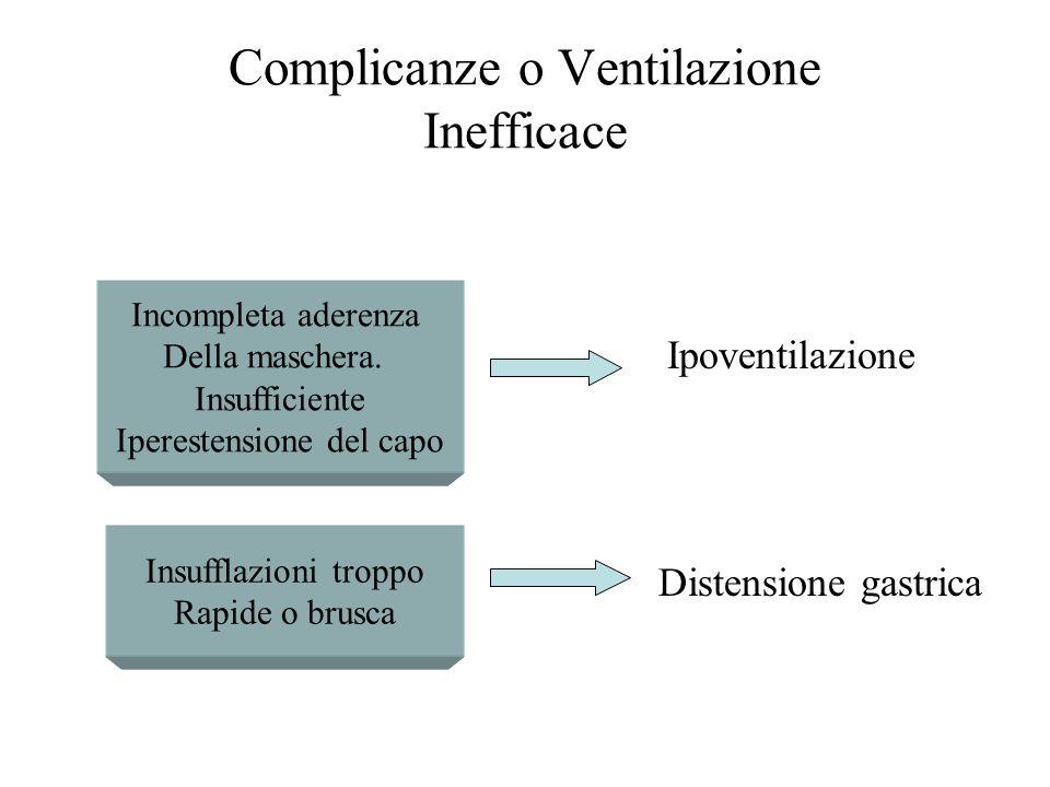 Complicanze o Ventilazione Inefficace