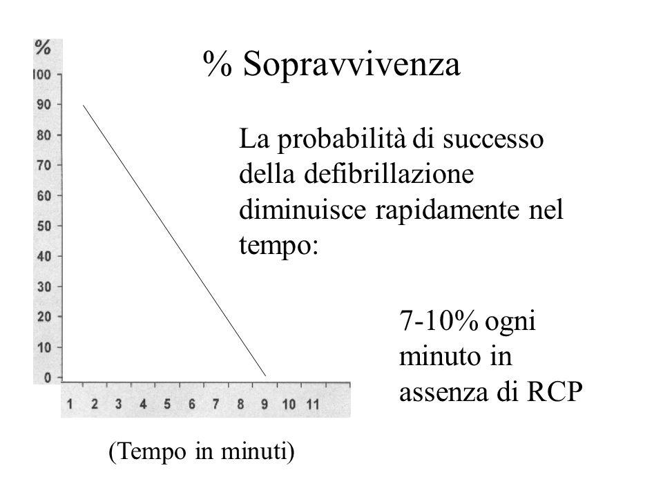 % Sopravvivenza La probabilità di successo della defibrillazione diminuisce rapidamente nel tempo: 7-10% ogni minuto in assenza di RCP.