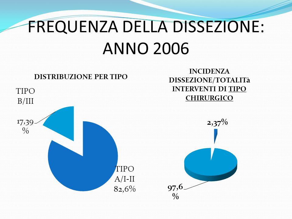 FREQUENZA DELLA DISSEZIONE: ANNO 2006