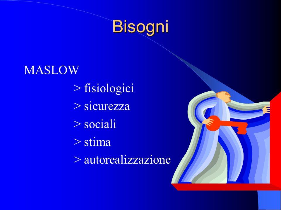 Bisogni MASLOW > fisiologici > sicurezza > sociali > stima