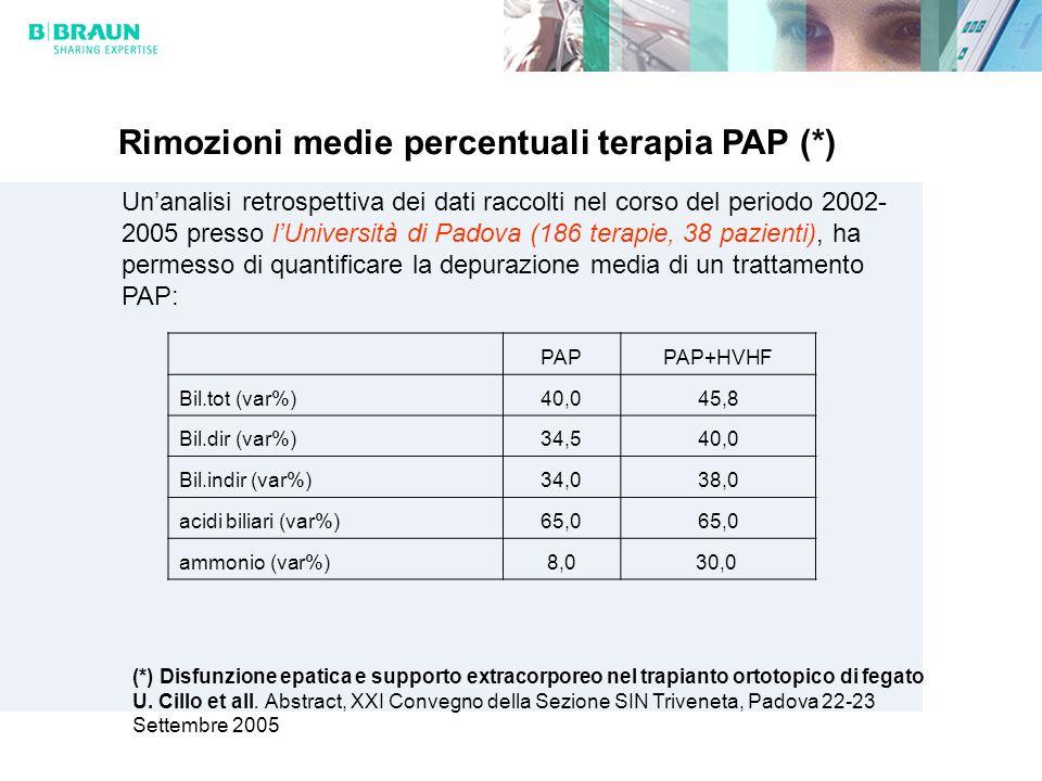 Rimozioni medie percentuali terapia PAP (*)