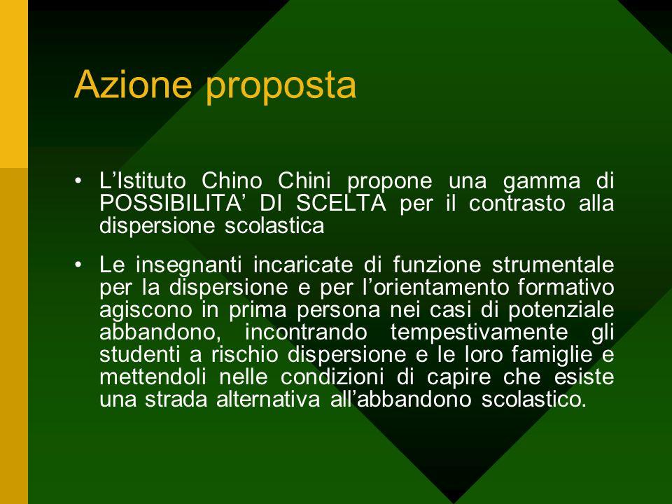 Azione proposta L'Istituto Chino Chini propone una gamma di POSSIBILITA' DI SCELTA per il contrasto alla dispersione scolastica.