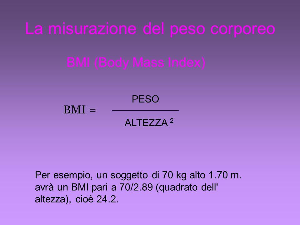 La misurazione del peso corporeo