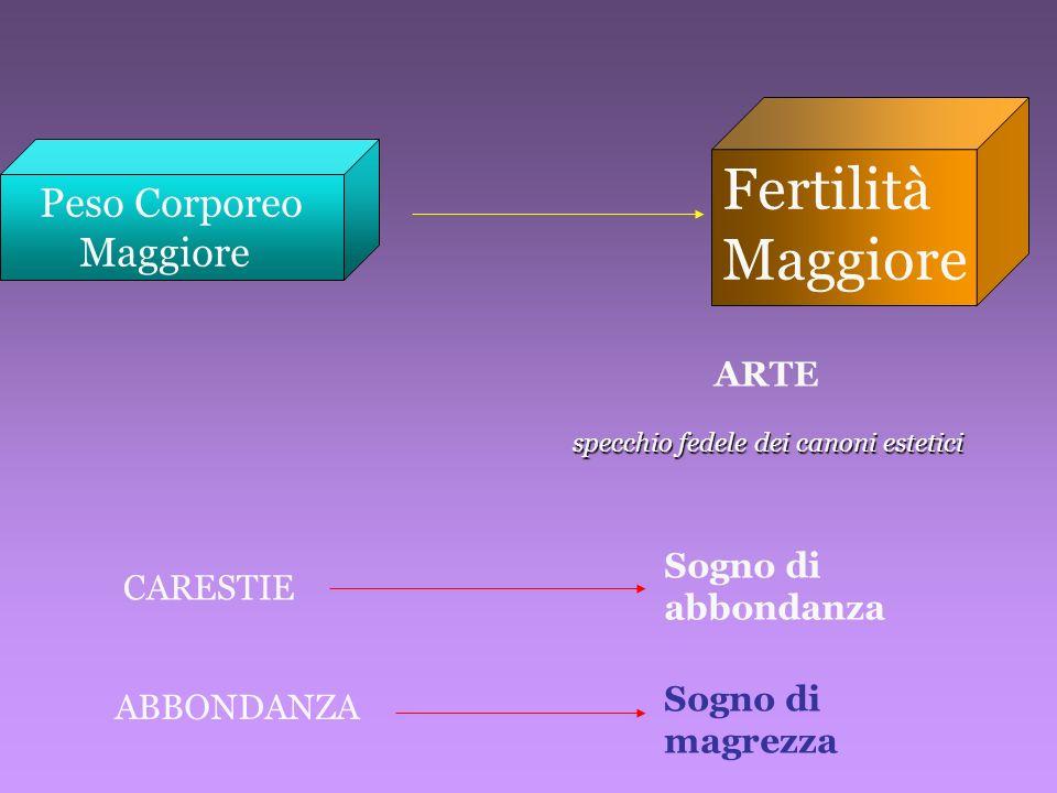 Fertilità Maggiore Peso Corporeo Maggiore ARTE Sogno di abbondanza