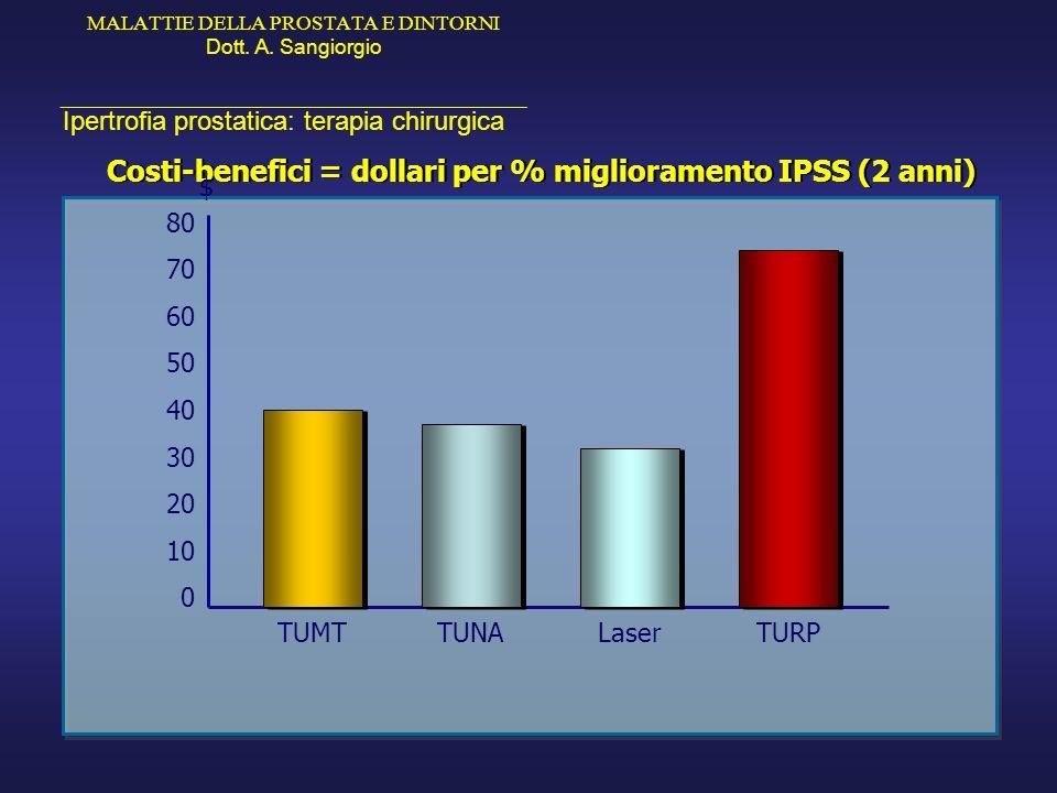 Costi-benefici = dollari per % miglioramento IPSS (2 anni)
