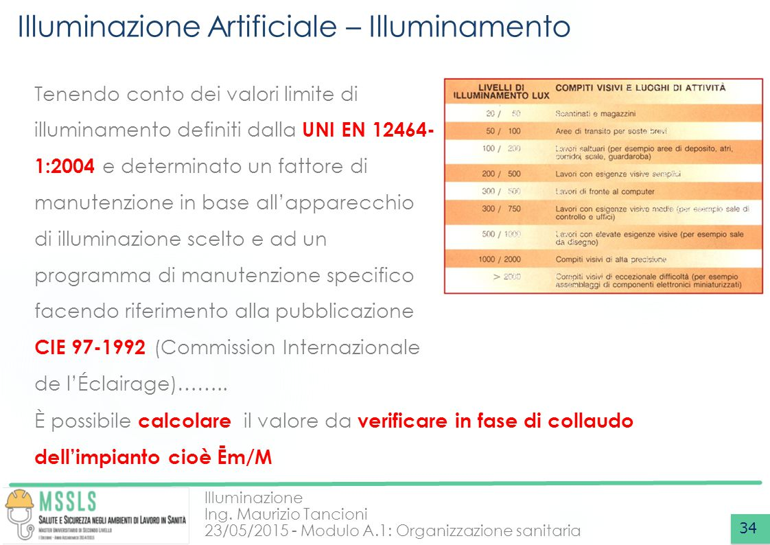 Illuminazione Artificiale – Illuminamento