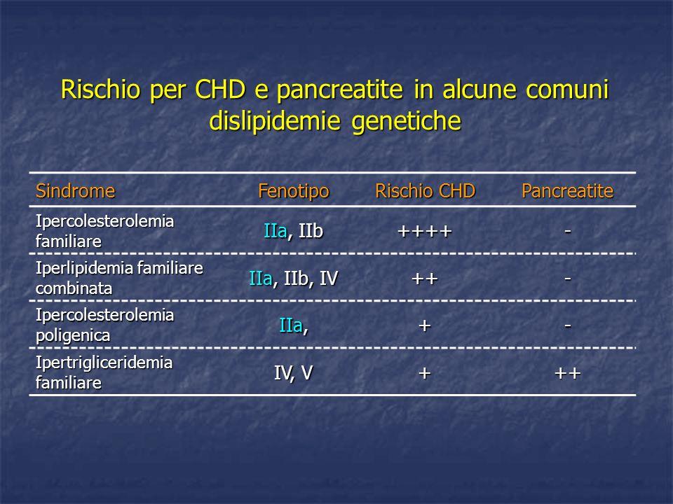 Rischio per CHD e pancreatite in alcune comuni dislipidemie genetiche