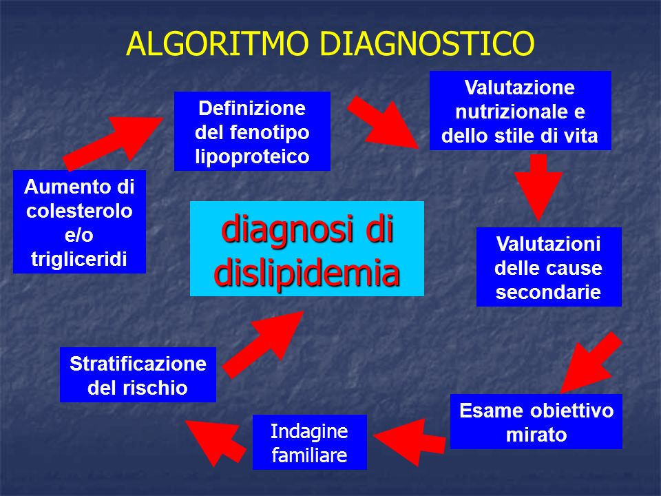 diagnosi di dislipidemia ALGORITMO DIAGNOSTICO