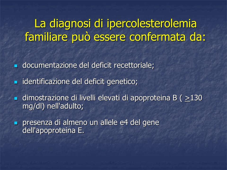 La diagnosi di ipercolesterolemia familiare può essere confermata da: