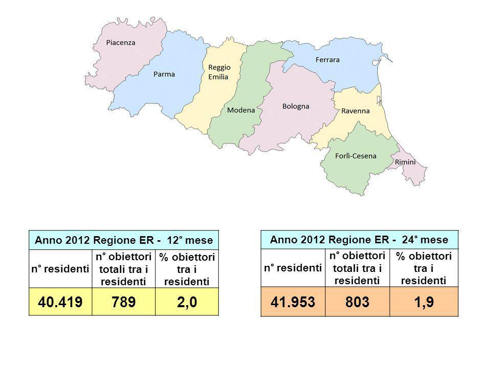 Anno 2012 Regione ER - 12° mese n° residenti. n° obiettori totali tra i residenti. % obiettori tra i residenti.