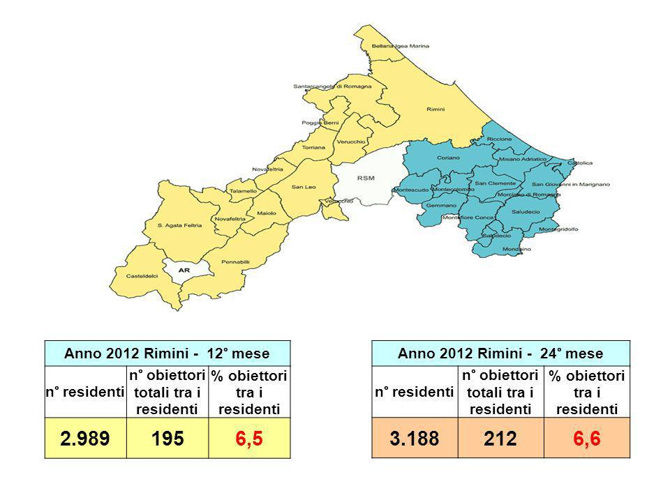 2.989 195 6,5 3.188 212 6,6 Anno 2012 Rimini - 12° mese n° residenti