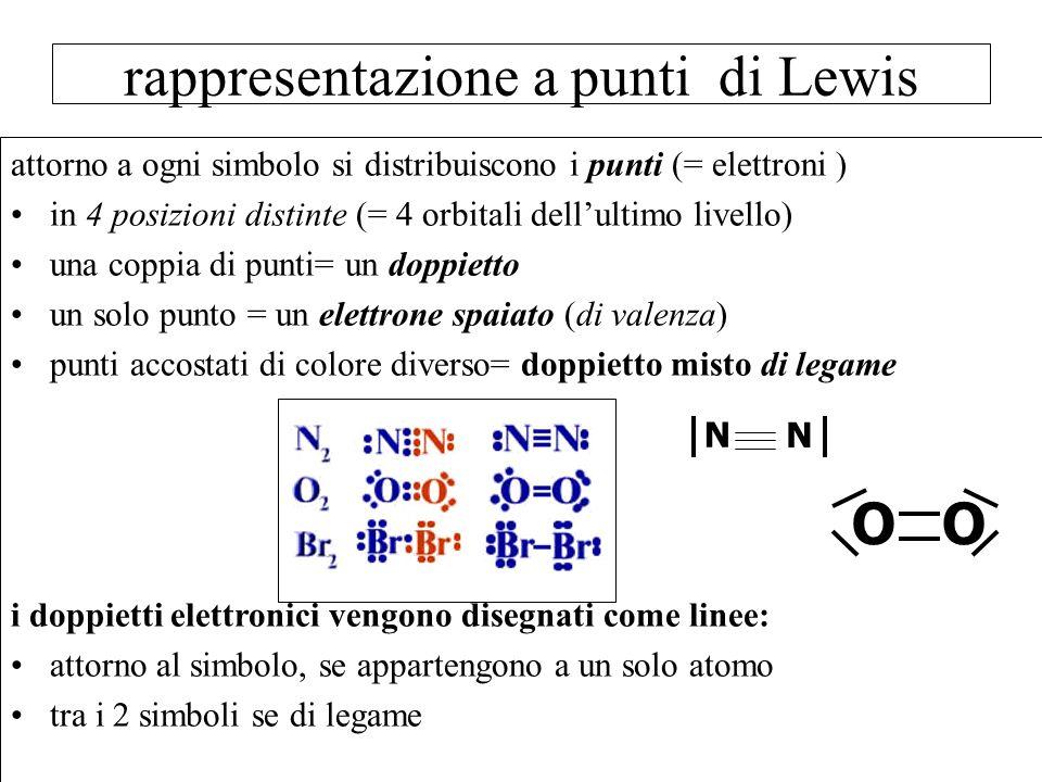 rappresentazione a punti di Lewis