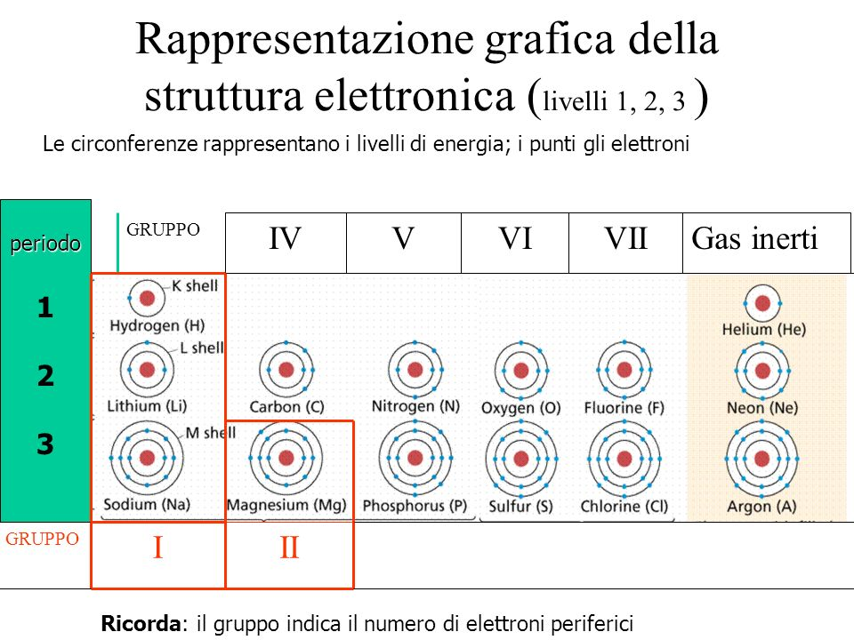 Rappresentazione grafica della struttura elettronica (livelli 1, 2, 3 )