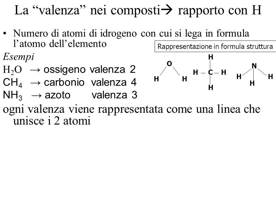 La valenza nei composti rapporto con H