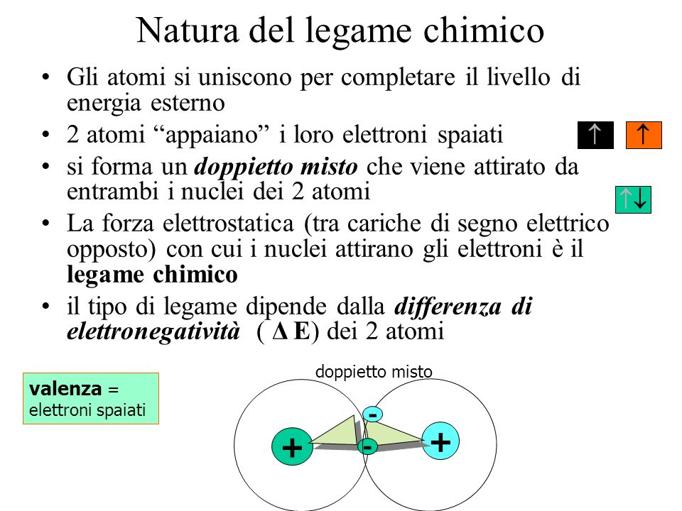 Natura del legame chimico