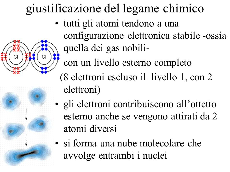 giustificazione del legame chimico