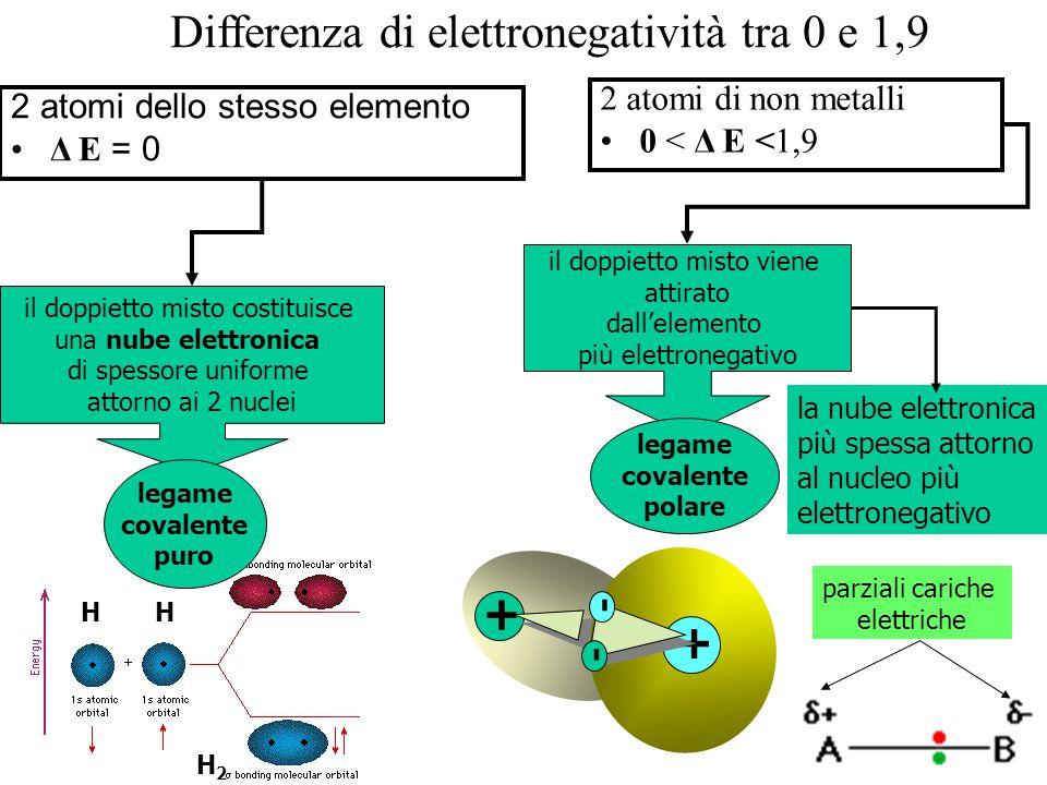 Differenza di elettronegatività tra 0 e 1,9