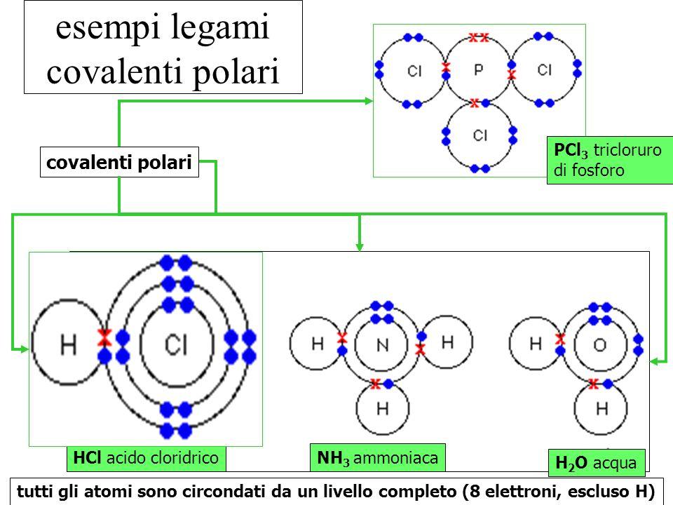 esempi legami covalenti polari