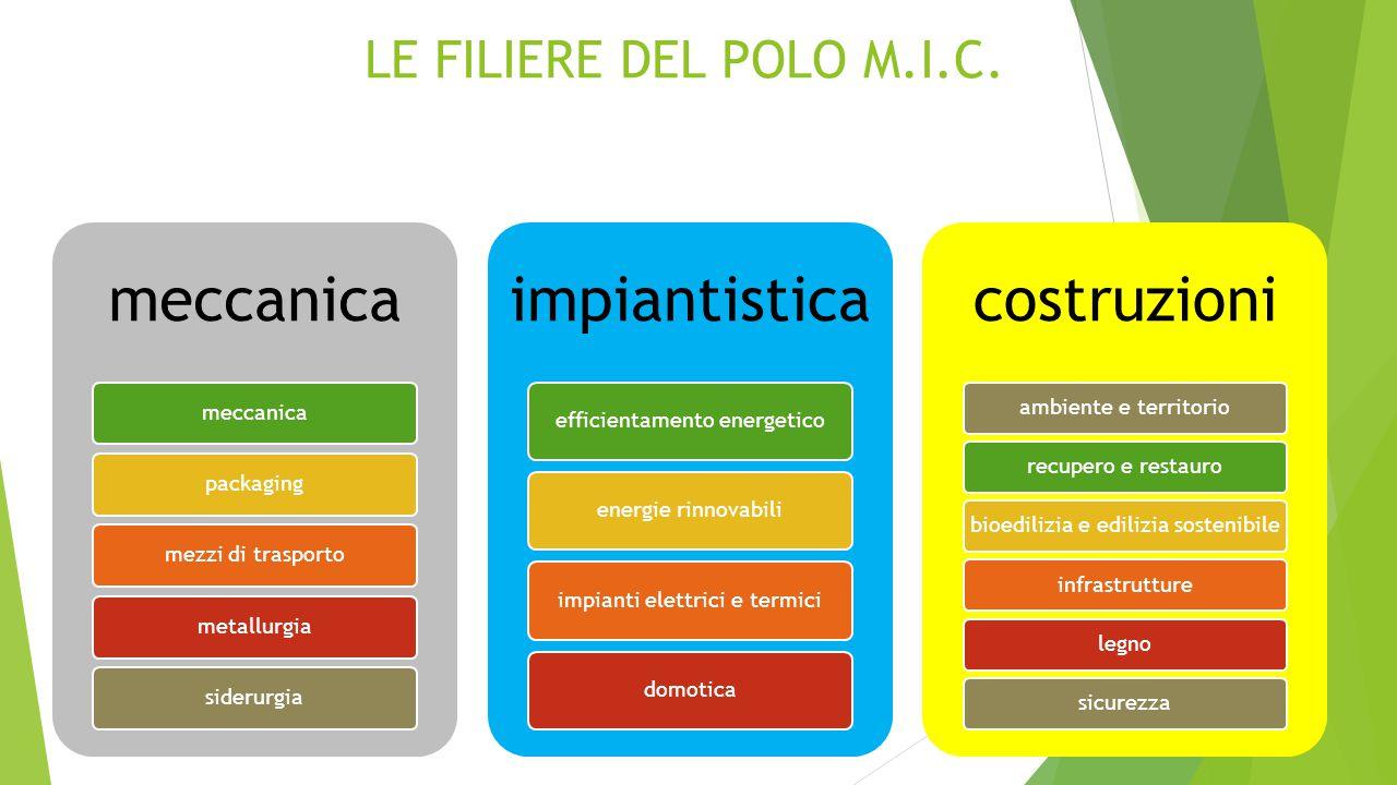 meccanica impiantistica costruzioni LE FILIERE DEL POLO M.I.C.