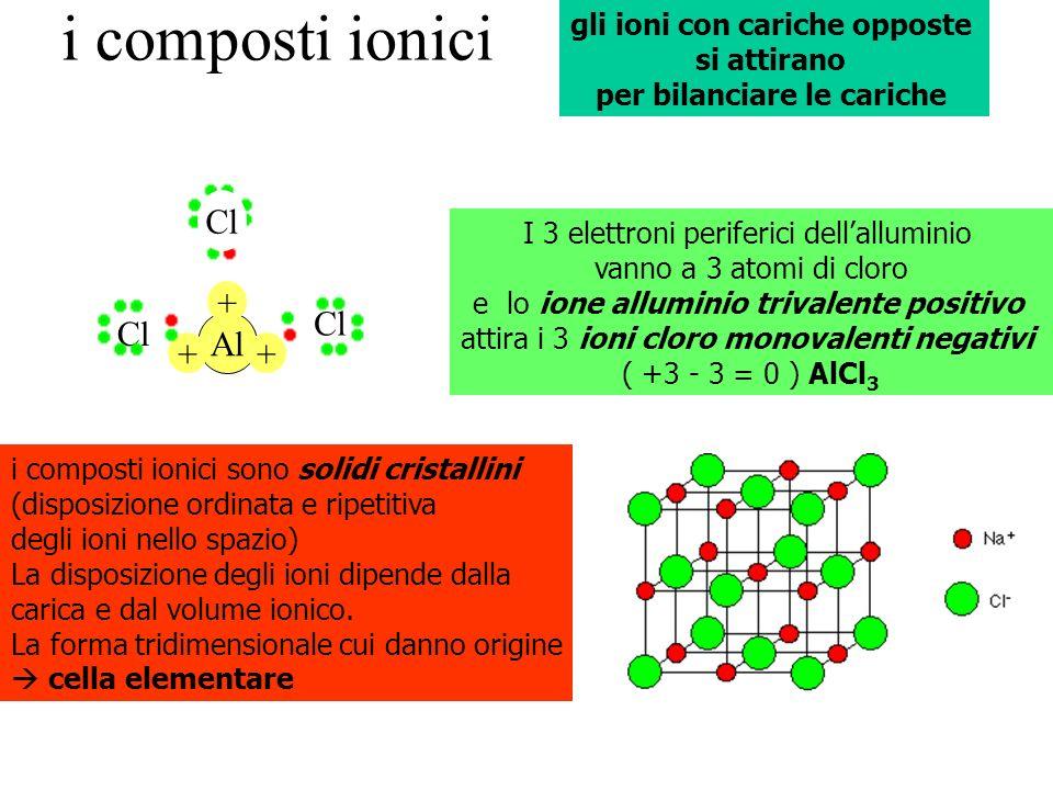 gli ioni con cariche opposte