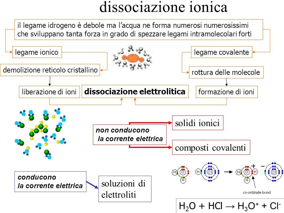 dissociazione ionica solidi ionici composti covalenti soluzioni di