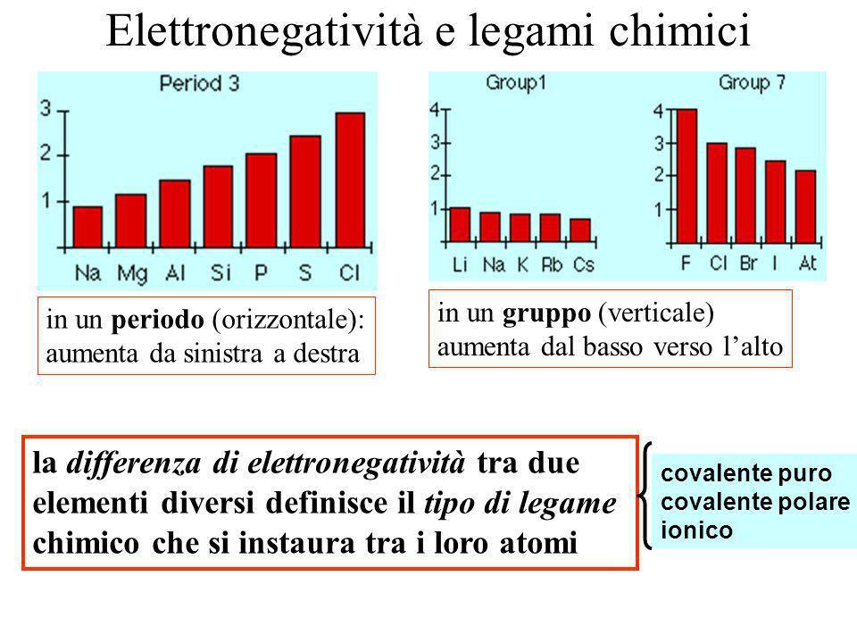 Elettronegatività e legami chimici