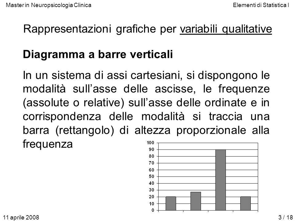 Rappresentazioni grafiche per variabili qualitative