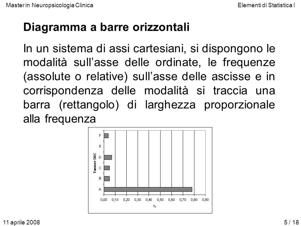 Diagramma a barre orizzontali