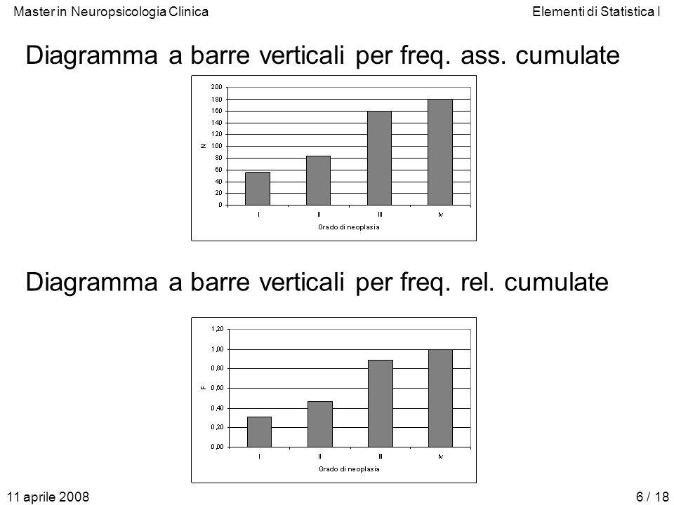 Diagramma a barre verticali per freq. ass. cumulate