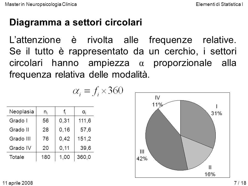 Diagramma a settori circolari