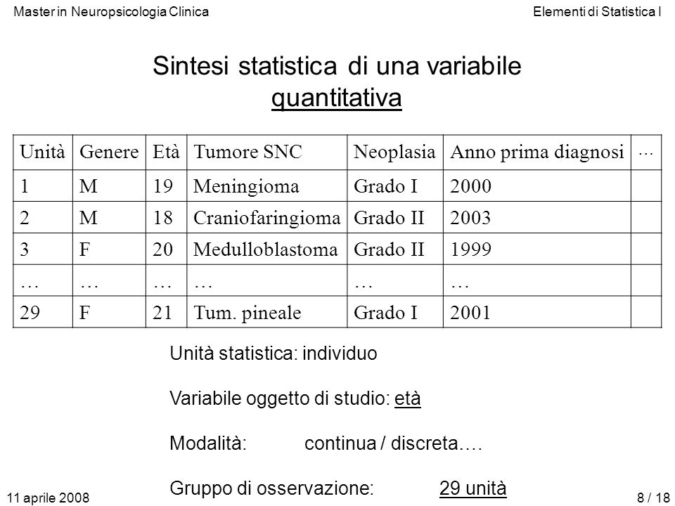 Sintesi statistica di una variabile