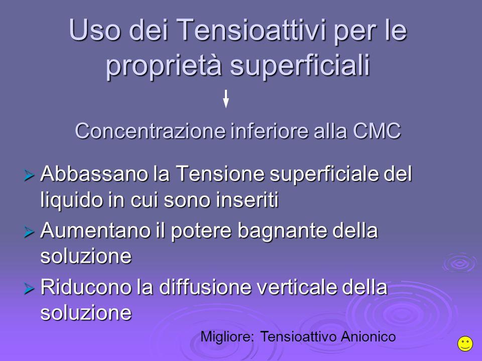 Uso dei Tensioattivi per le proprietà superficiali Concentrazione inferiore alla CMC