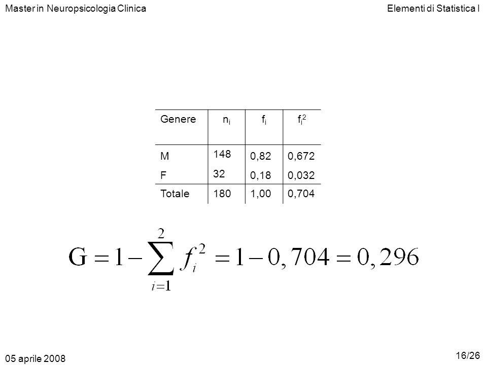 Genere ni fi fi2 M 148 0,82 0,672 F 32 0,18 0,032 Totale 180 1,00