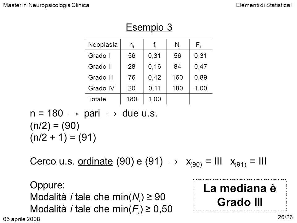 La mediana è Grado III Esempio 3 n = 180 → pari → due u.s.