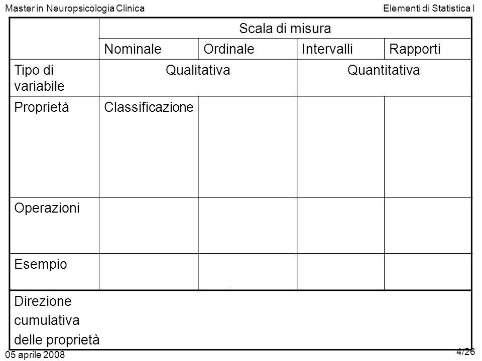 Esiste unità di misura Relazione tra le distanze/ differenze