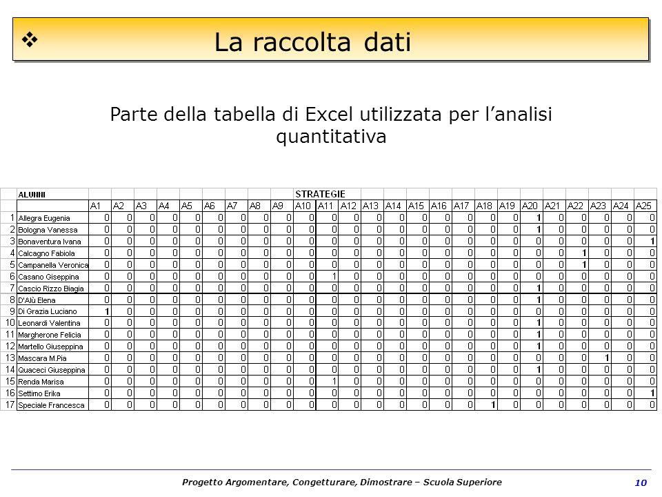 Parte della tabella di Excel utilizzata per l'analisi quantitativa