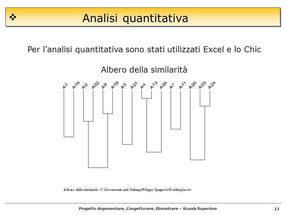Analisi quantitativa Per l'analisi quantitativa sono stati utilizzati Excel e lo Chic.