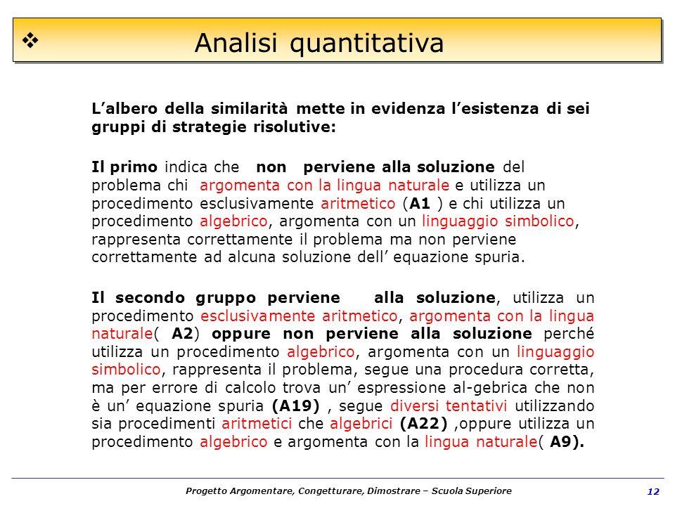 Analisi quantitativa L'albero della similarità mette in evidenza l'esistenza di sei gruppi di strategie risolutive: